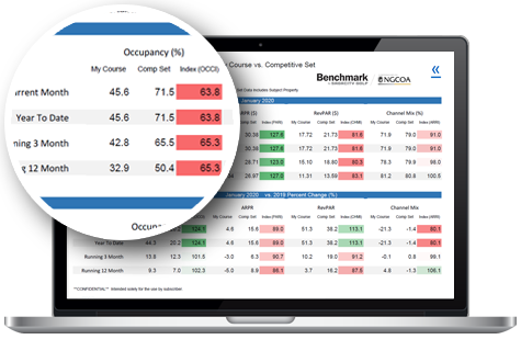 Benchmark - See how your course performed