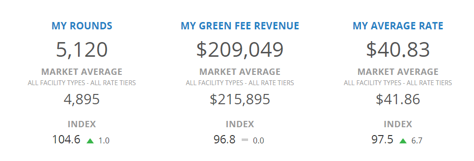 A comparison of your total rounds, green fee revenue and average rate.
